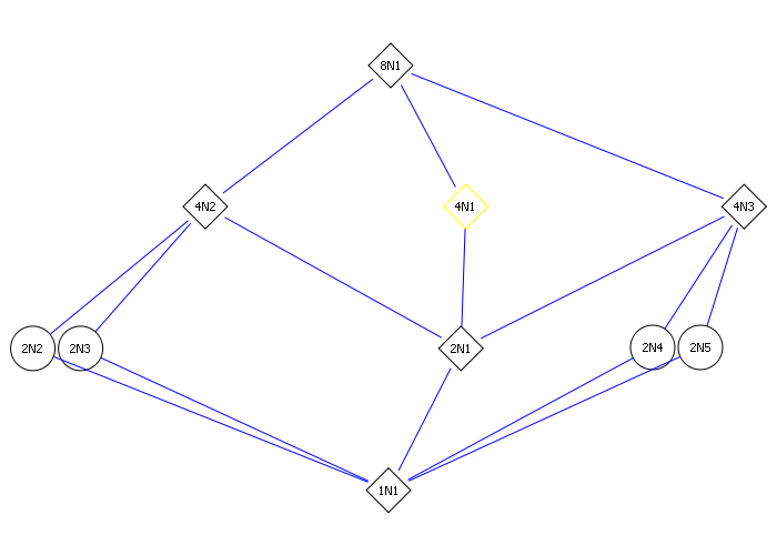 Structure of a group